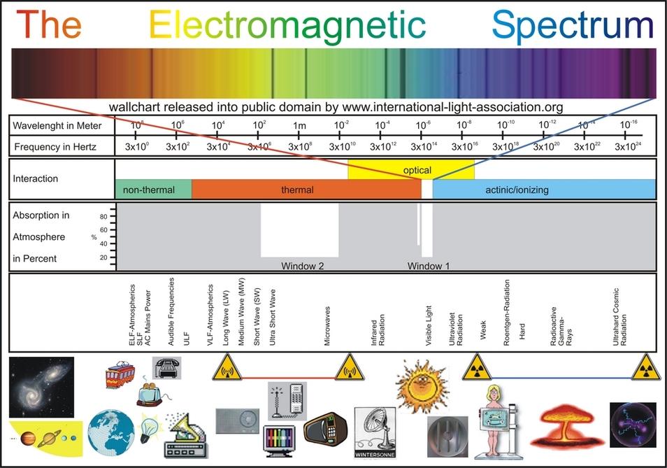 Radiation Comparisons - Kevin Christian, LLC